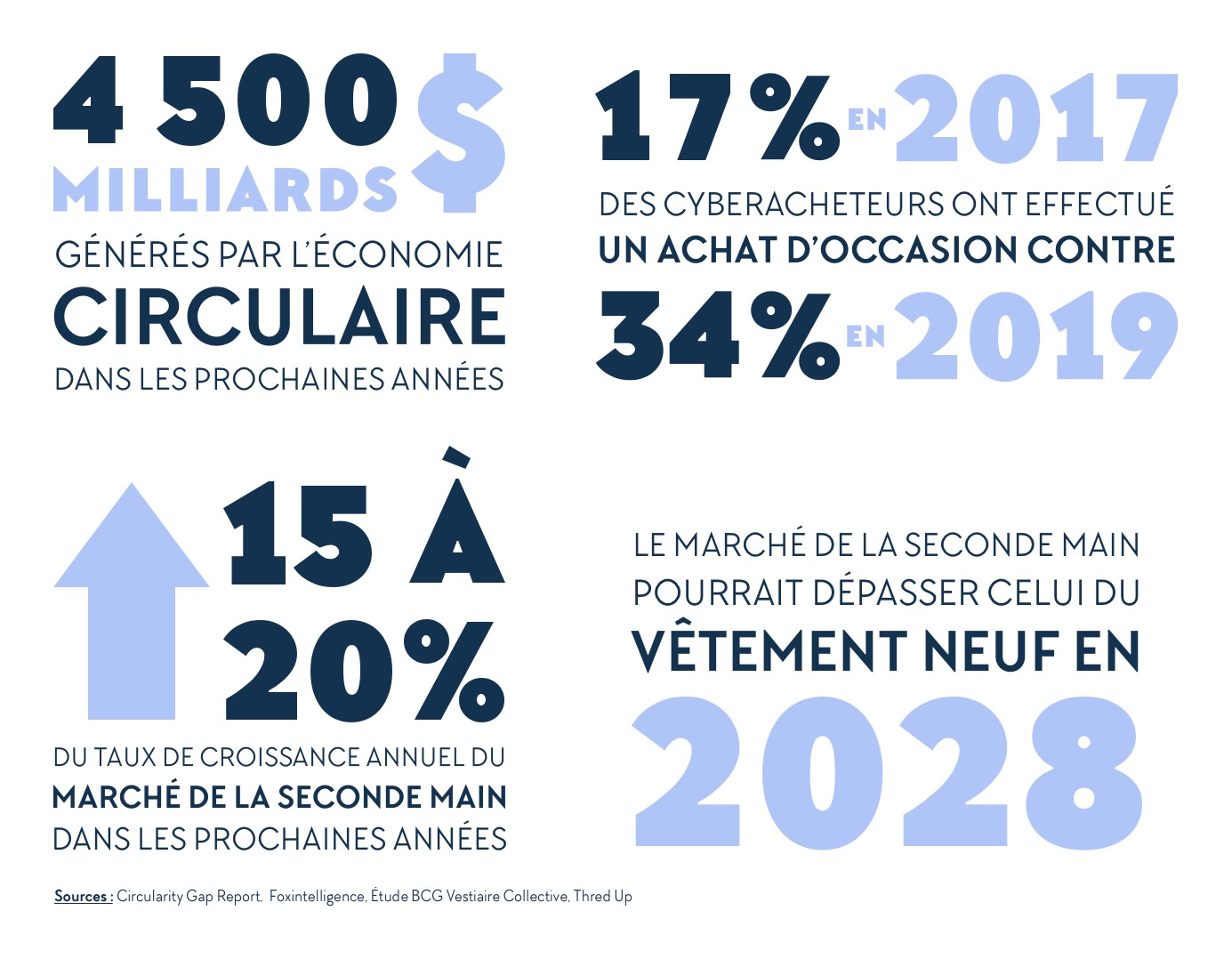 chiffres ecommerce circulaire