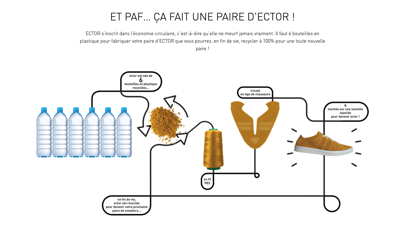 ecommerce circulaire recyclage exemple